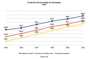 Evolución del porcentaje de internautas del 2005 al 2010