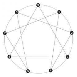 Diagrama con el sistema de relaciones del encarama de la personalidad